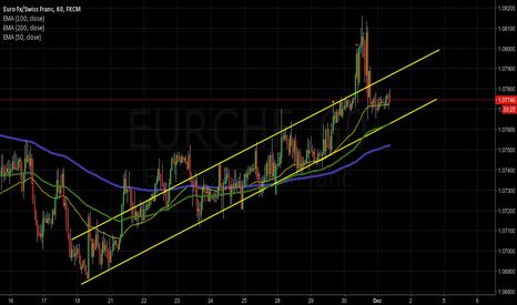 EURCHF: EURCHF trend channel still active