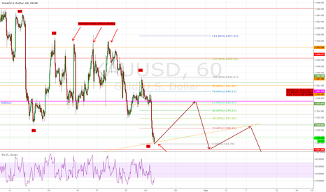 XAUUSD: bullish retrace to weekly resistance possibly