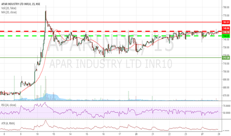APARINDS: Apar Industries for Day Trading