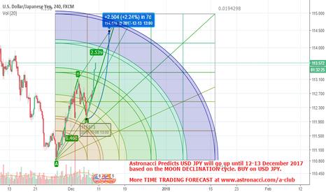 USDJPY: Looking for Money? BUY NINJA USD JPY Target 115.00