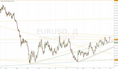 EURUSD: Евро дневной