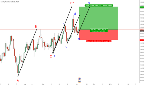 EURAUD: EURAUD: Completing the AB=CD pattern