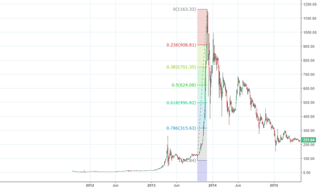 BTCUSD: Fibonacci Retracement