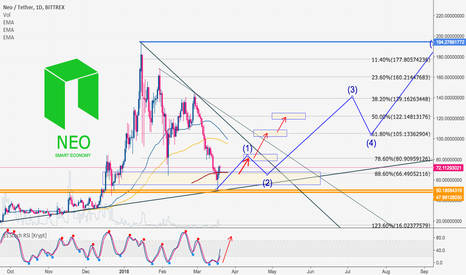 NEOUSDT: NEO vs. US Dollar   Buying Opportunity for Mid Term