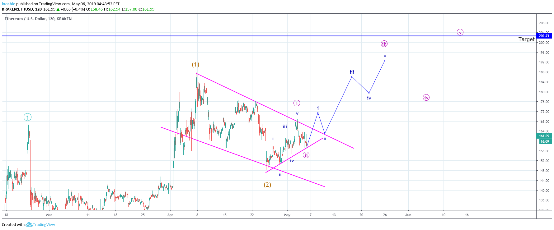 Medium Term ETH Road Map for KRAKEN:ETHUSD by looshle ... on map of mas, map of nam, map of ire, map of gha, map of pak, map of swe, map of middle english, map of wynn, map of vir, map of arg, map of ane, map of chi, map of ita, map of gam, map of fiji, map of ooh, map of alg, map of ger,