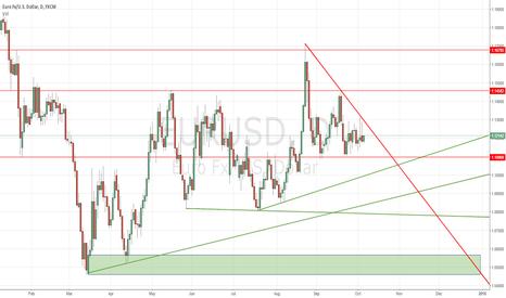EURUSD: price action