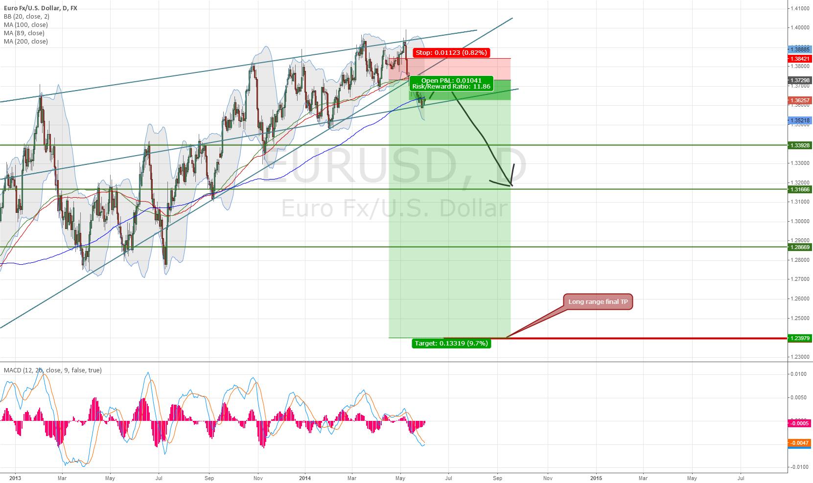 Long time frame EURUSD Trade