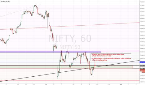 NIFTY: NIFTY | Looks bearish