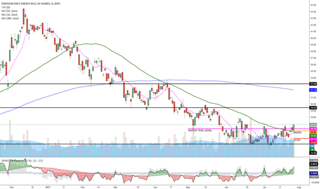 ERX: ERX might have put in a bottom