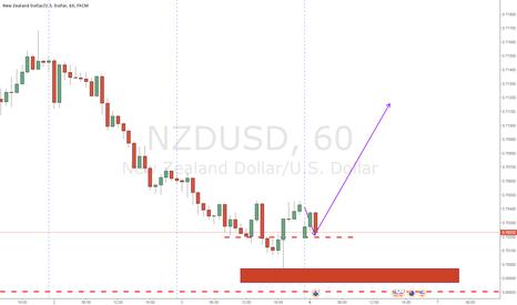 NZDUSD: nice structure