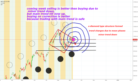 NIFTY: nifty minor trend down