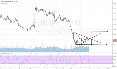 EURJPY: EURJPY Hedging pays here
