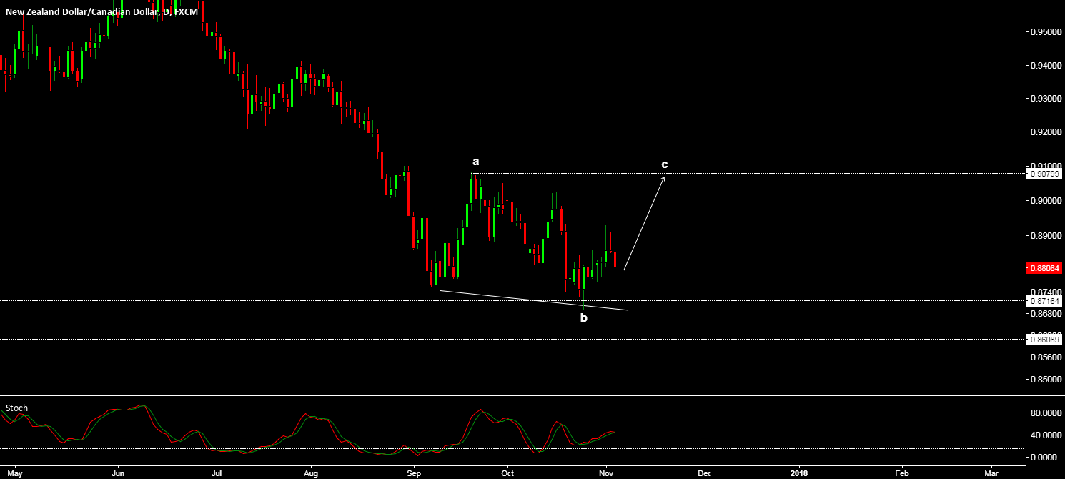 NZD/CAD - POTENTIAL EXPANDING FLAT