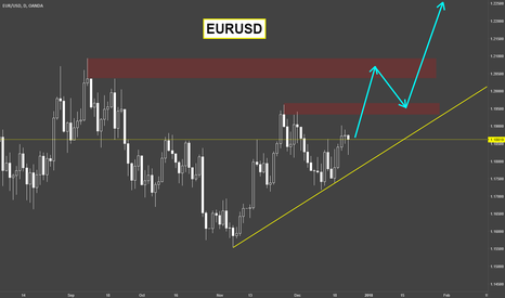 EURUSD: EURUSD / Weekly Outlook