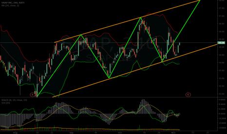 SNAP: $SNAP potential short term chart path