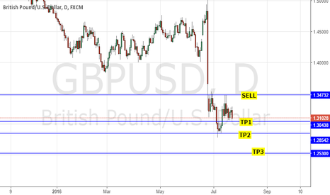 GBPUSD: GBPUSD SHORT: BOE/ FOMC POLICY EXPECTATIONS INCREASINGLY BEARISH