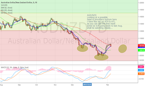 AUDNZD: AUD/NZD, potential head & shoulders bottom forming