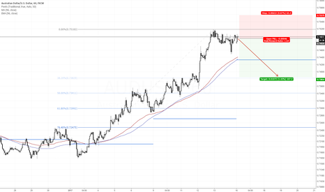 AUDUSD: AUDUSD looking to relax back to sensible retracement area