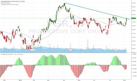 PGR: Progressive Corp