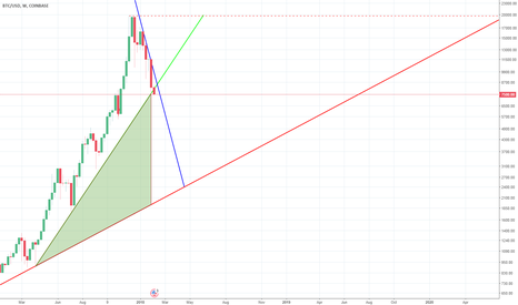 BTCUSD: The Green is Tether