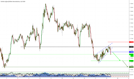 GBPNZD: Flag Pattern in Trend