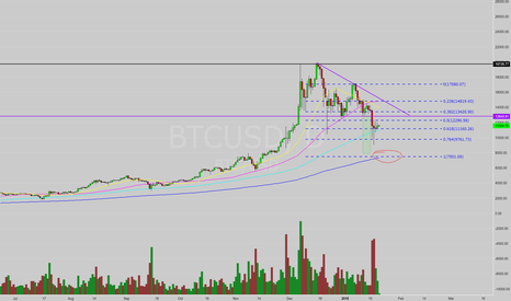 BTCUSD: Lower Lows Coming Soon?