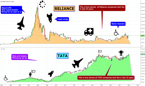RELCAPITAL: RELIANCE Vs TATA : A Case Study