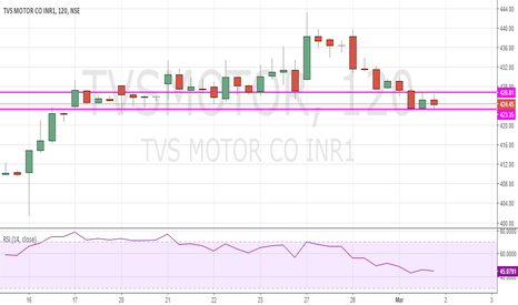 TVSMOTOR: TVS Sell below 422.6 for 419 with Stop of 424.3
