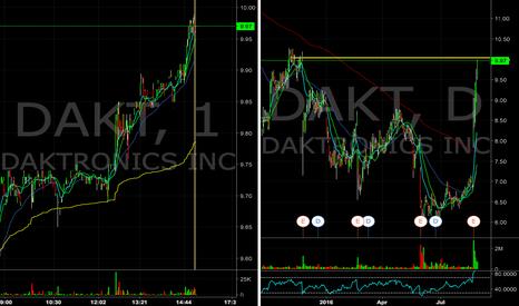 DAKT: $DAKT approaching the 10 whole dollar resistance, look for short