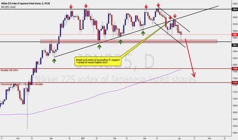 JPN225: Japan225 - Bearish Trend Scenario