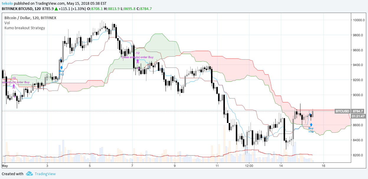 Kumo cloud trading forex little girls puffer vest