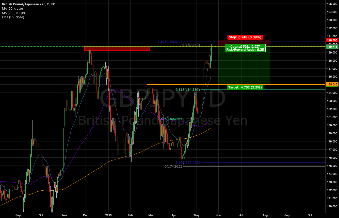 GBP/JPY Short Opportunity (6:1 risk/reward)
