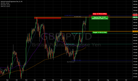 GBPJPY: GBP/JPY Short Opportunity (6:1 risk/reward)
