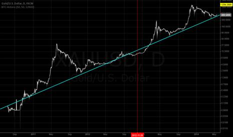 XAUUSD: Bitcoin block size halving's effect on price
