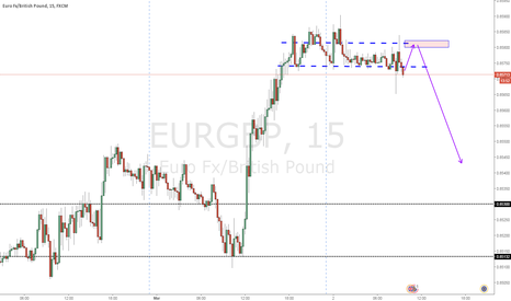 EURGBP: nice structure