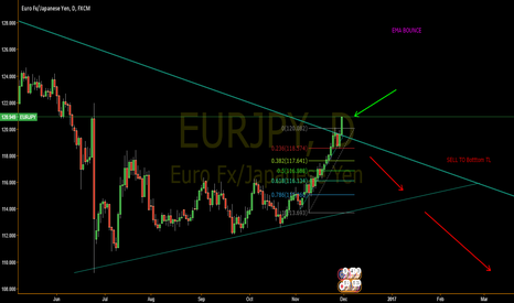 EURJPY: EURJPY Update - Picked the Bullish Side