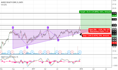 ADC: ADC - Ascending Triangle