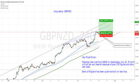 GBPNZD: Long setup: GBPNZD