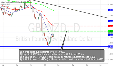 GBPNZD: GBPNZD SET UP