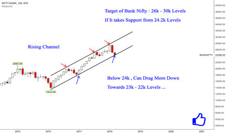 BANKNIFTY: Bank Nifty : A Big Move is on the Way ...