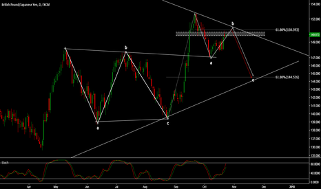 GBPJPY: GBP/JPY - GREAT RISK-REWARD