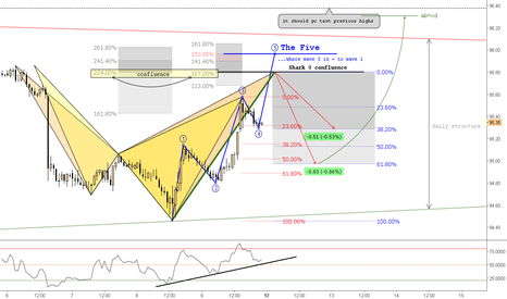 DXY: (1h) Bearish Shark @ Confluence 224% extension & Daily Structure