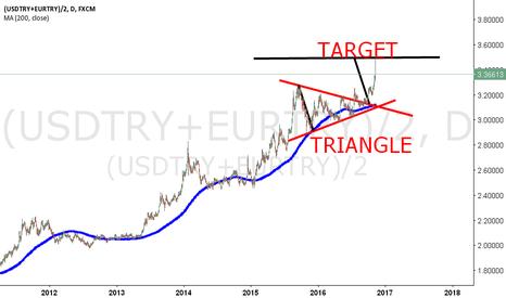 (USDTRY+EURTRY)/2: TURKISH LIRA EURO AND USD BASKET MY LAST CHART.