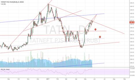 TATN: short Tatneft (TATN)