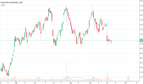 MGM: MGM dip buy on support