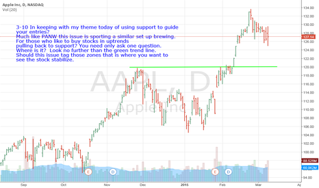 AAPL: AAPL- You Need Only Ask One Question- Where IS Support.