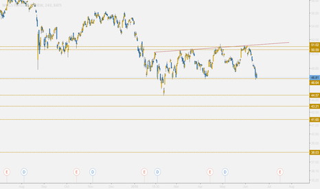WFC: WFC and other Financials Looking Grim