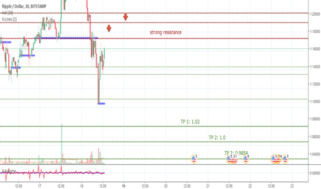 XRPUSD: XRPUSD, short from resistance to support 1.0.
