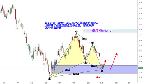 DXY: DXY.  做多