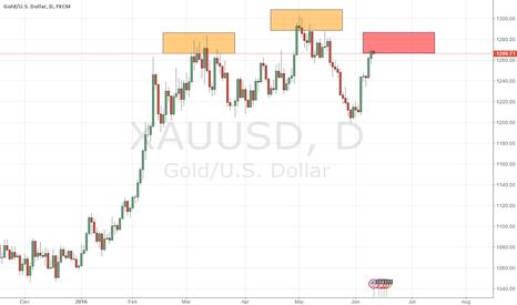 XAUUSD: GOLD daily libra pattern